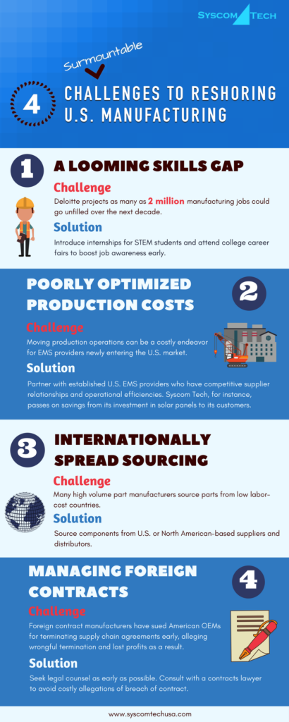4 challenges to reshoring