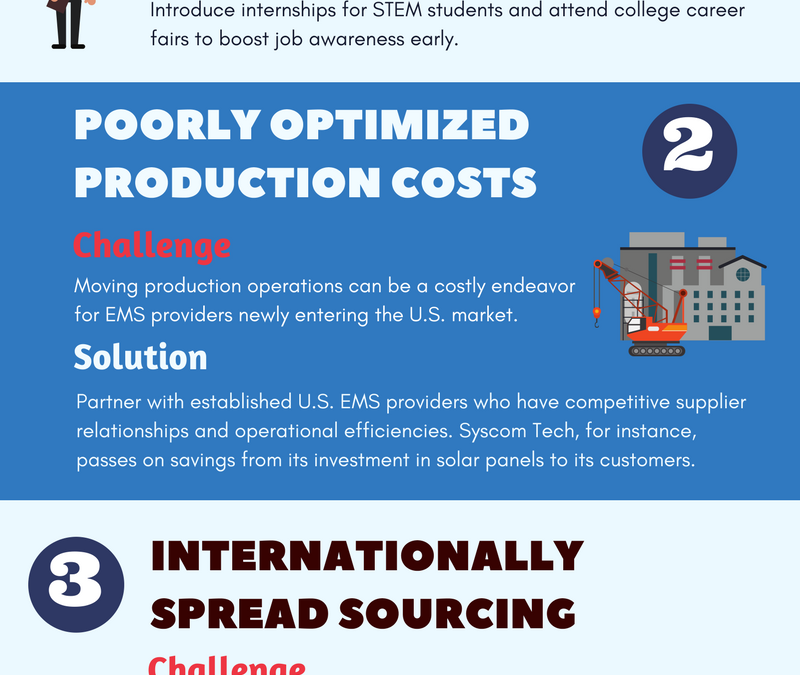 [Infographic] Challenges to reshoring U.S. Manufacturing