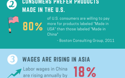 [Infographic] Reasons U.S. OEMS Are Reshoring