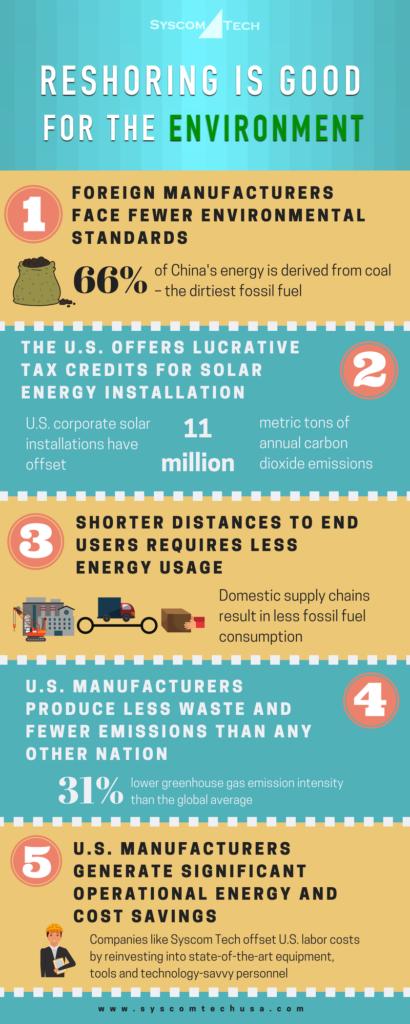 Reshoring environment infographic